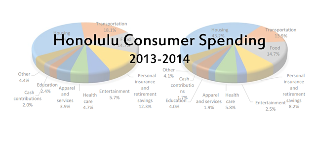 Honolulu Consumer Spending