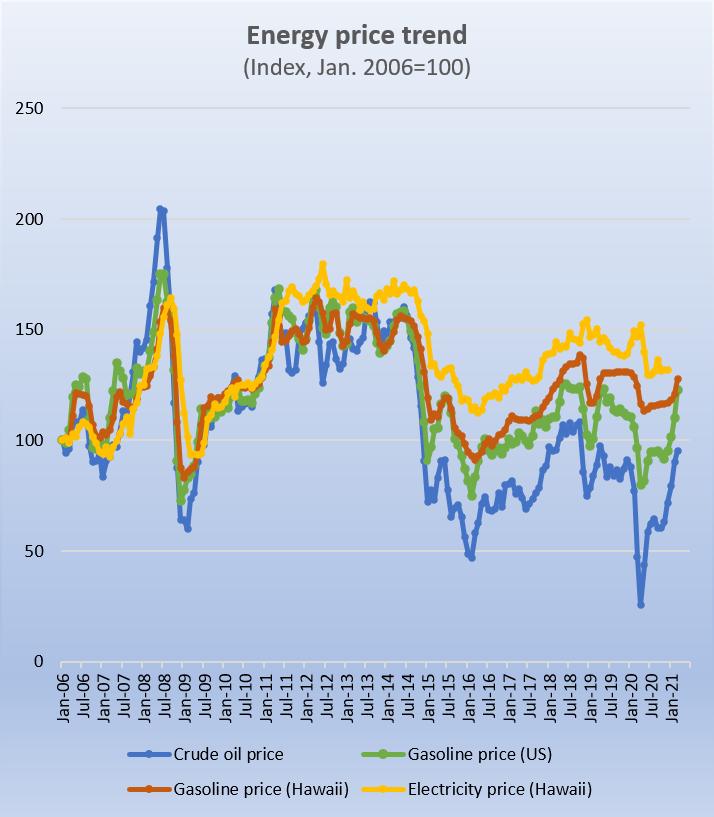 Chart - Energy Price Trend