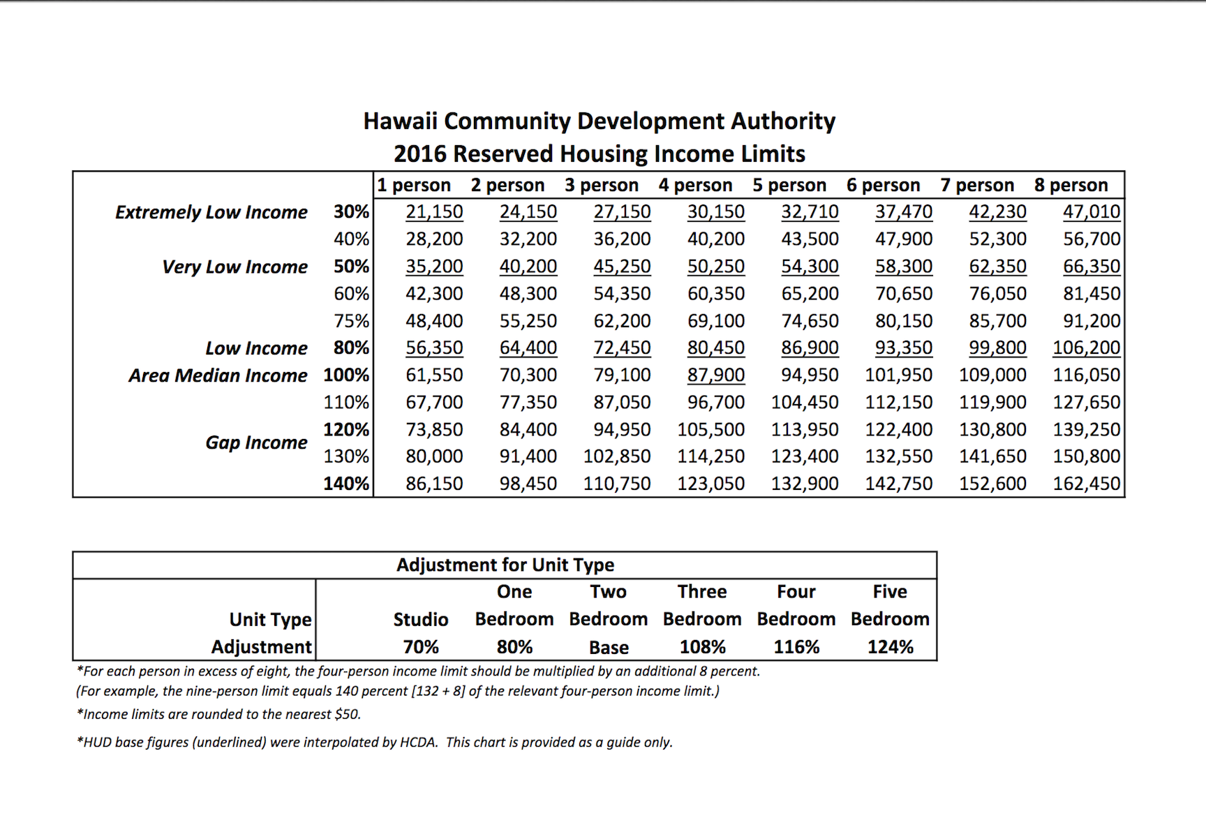 Hawai'i Community Development Authority | Annual AMI, Stats